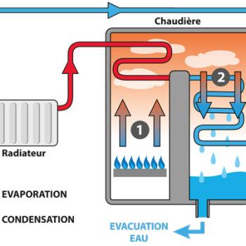 Calentador por Condensación