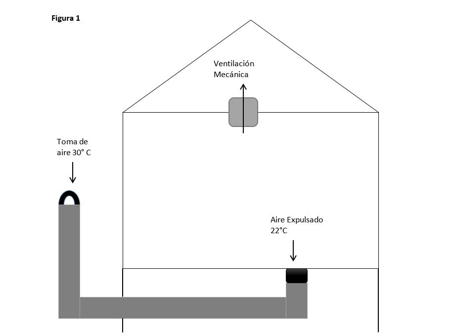 figura 1 puits canadien